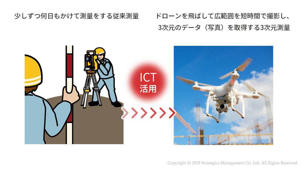 従来施工とICT施工の測量方法の違いを表す図