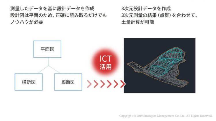 従来施工とICT施工のデータ設計の違いを表す図