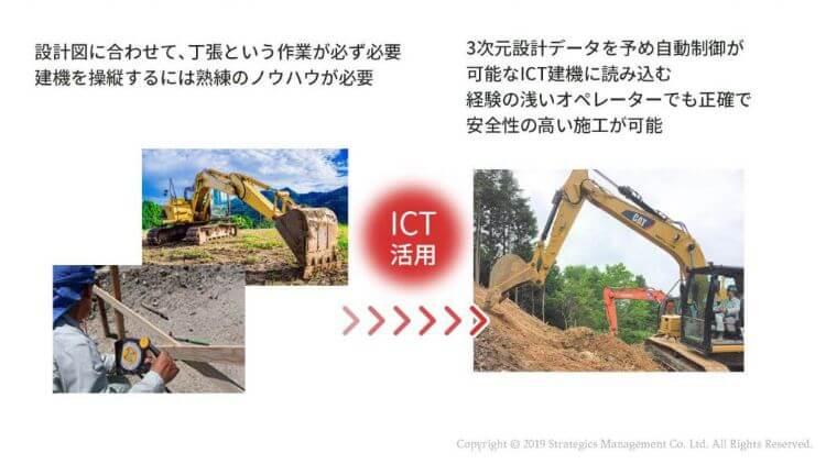 従来施工とICT施工の違いを表す図