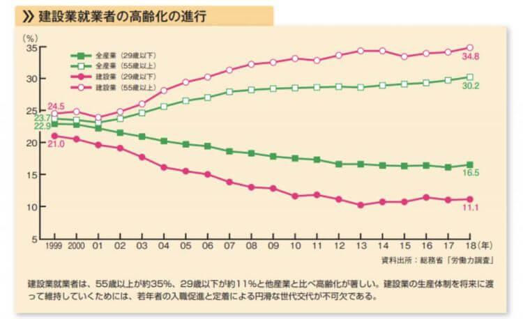 建設業就業者の高齢化の進行を示す図