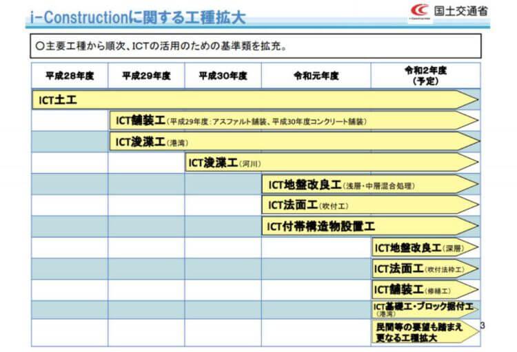 ICT施工の工種拡大を示す資料