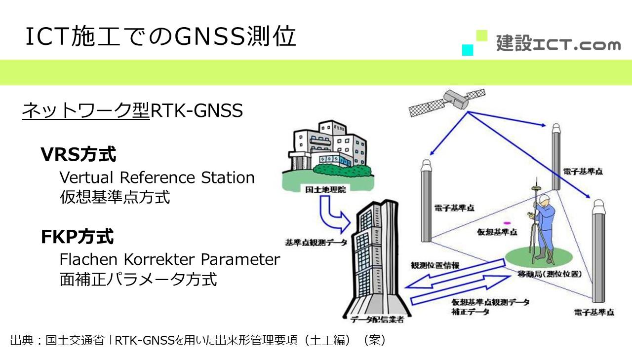 i-Constructionにおけるネットワーク型RTK−GNSS(VRS方式)を説明する画像