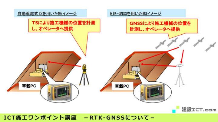 i-ConstructionにおけるICT建機を計測する方法を解説する画像