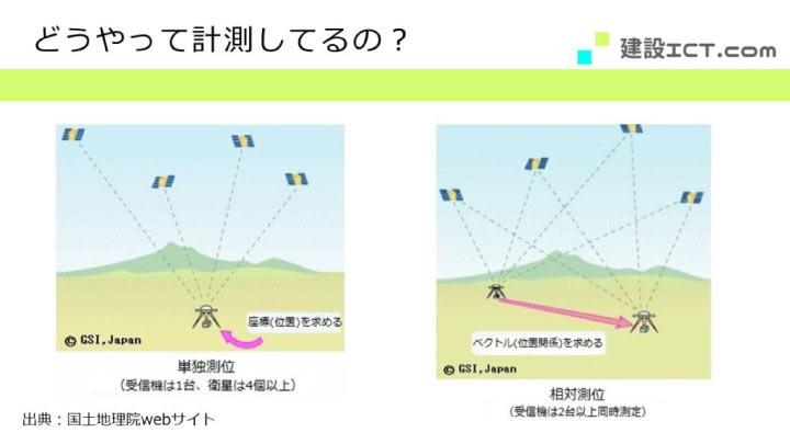 i-Constructionにおける単独測位と相対測位の違いを説明する画像