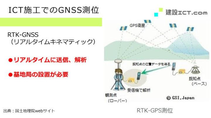 i-ConstructionにおけるRTK-GNSSを説明する画像