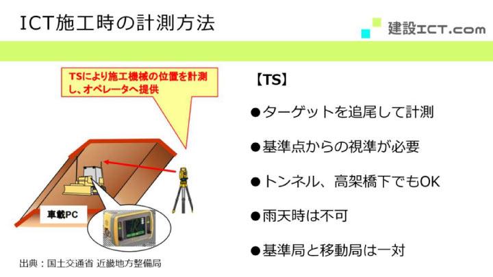 ICT施工時のTSによる計測方法を説明する画像