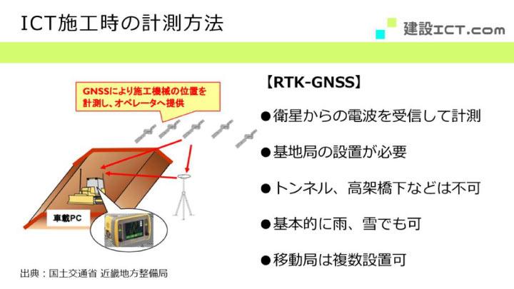 ICT施工時の計測方法におけるRTK-GNSS方式を説明する画像