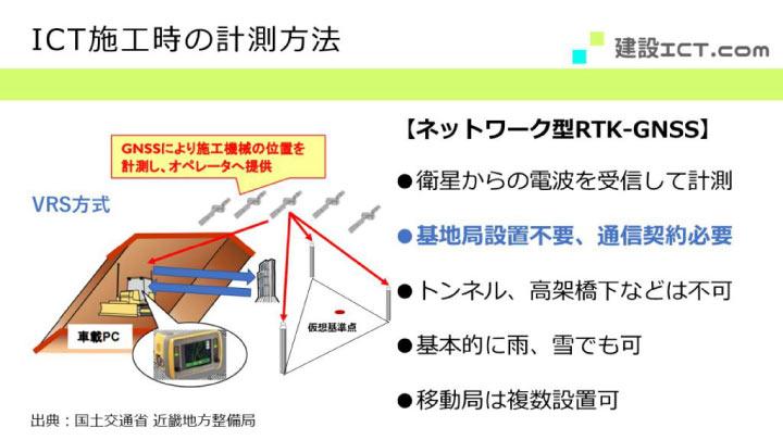 ICT施工時の計測方法におけるネットワーク型RTK-GNSSを説明する方法
