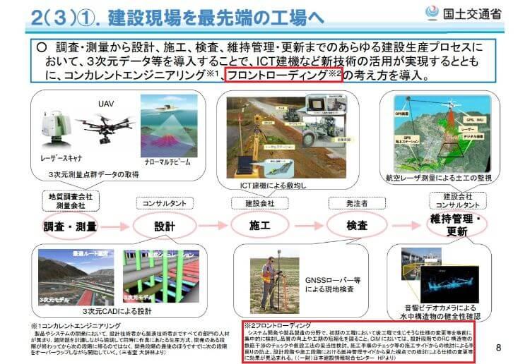 国土交通省「i-Consruction~建設現場の生産性革命~参考資料」より一部加工した図
