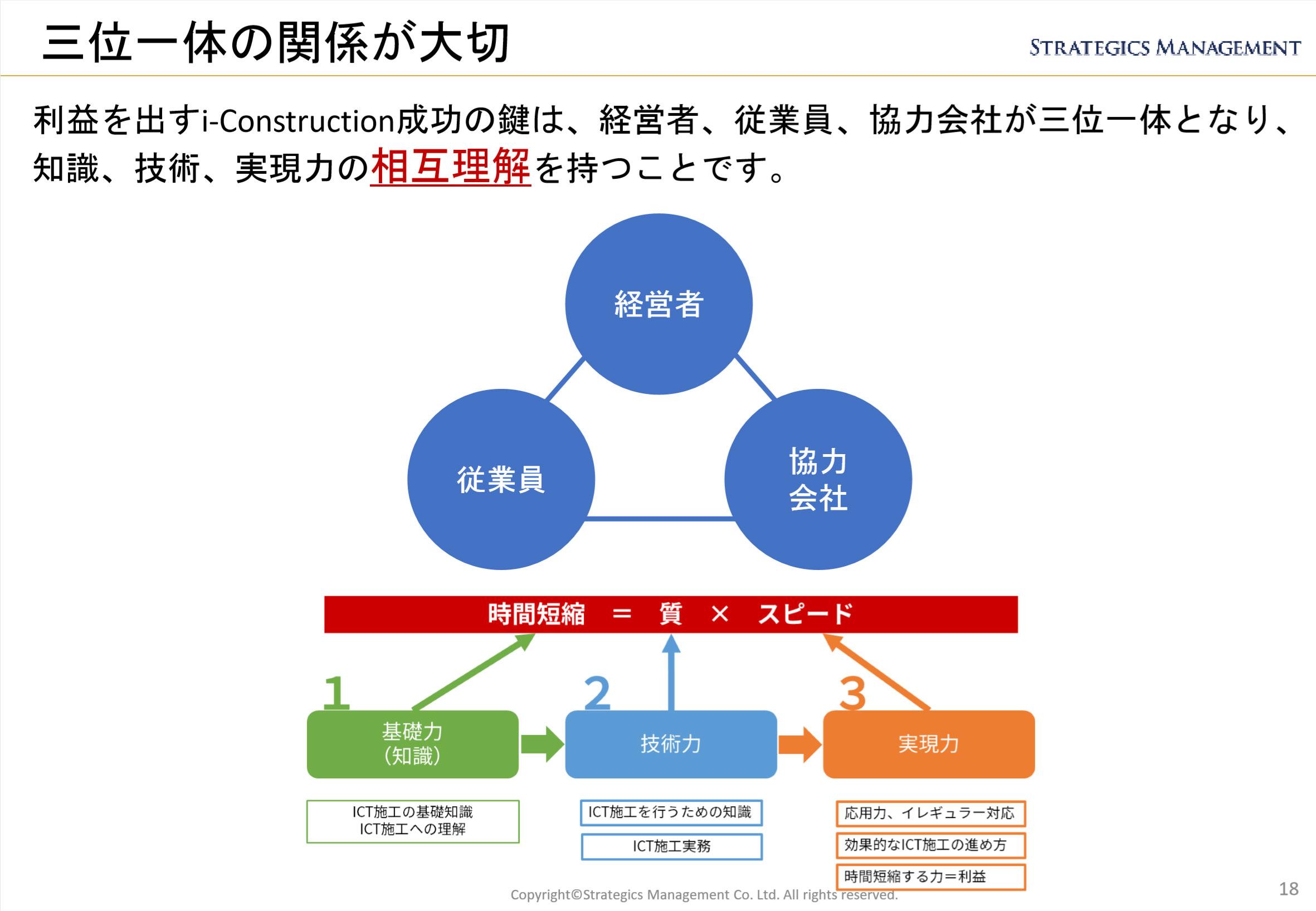 ICT施工基礎資料より抜粋した三位一体を表す図