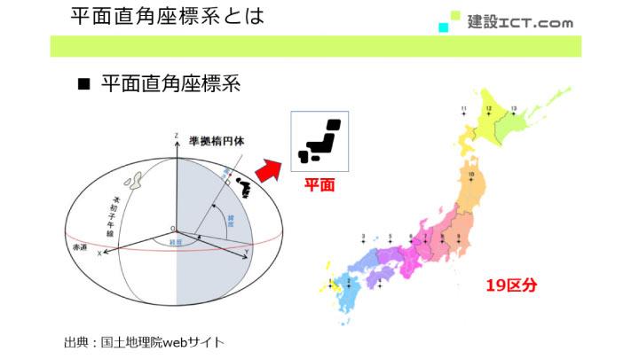 平面直角座標系の図解