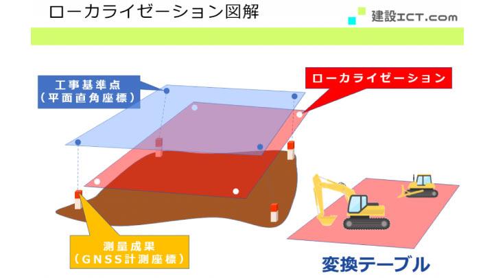 ローカライゼーションによる変換テーブル_図解