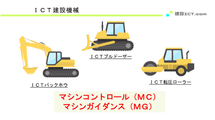 ICT建機の種類説明の図