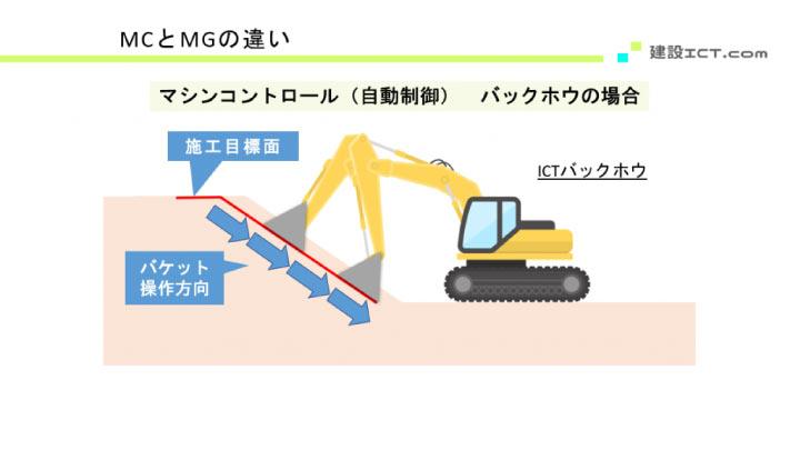 ICTバックホウのマシンコントロールの図解①