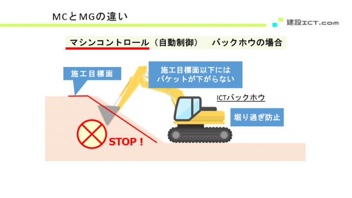 ICTバックホウのマシンコントロールの図解②