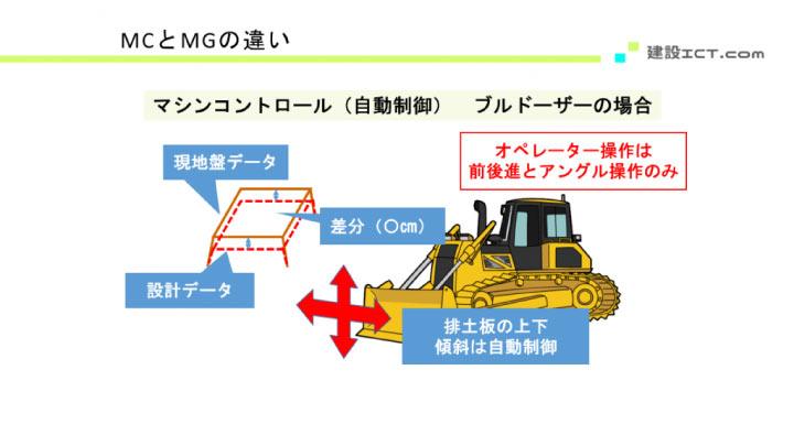 マシンコントロール(ブルドーザー)の図解