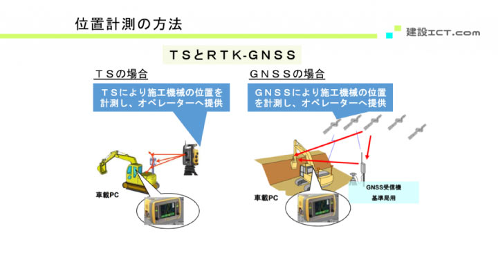 位置計測の方法(TSとGNSSの違い)図解