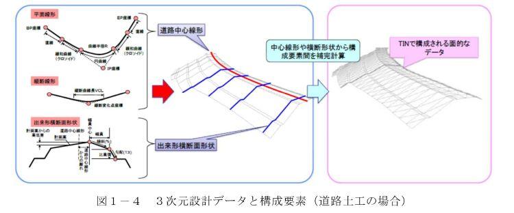国土交通省から一部抜粋した3次元設計データと構成要素(道路土工の場合)の図