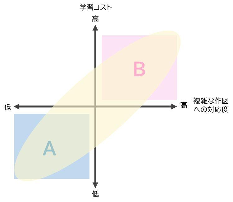 3次元設計ソフトウェア(3DCAD)の学習コストと複雑な作図への対応度を表す図