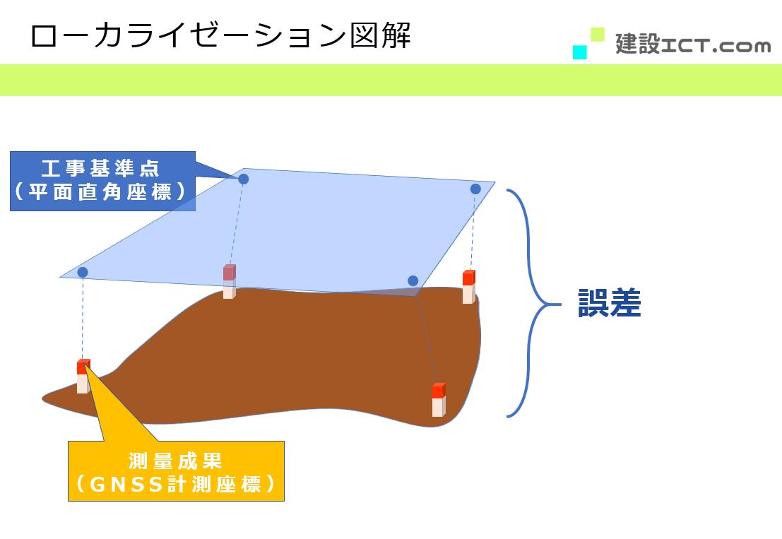 ローカライゼーション図解①_工事基準点と測量成果の誤差の画像