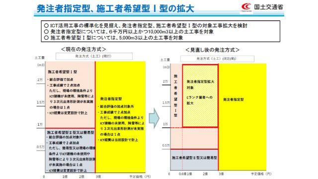 発注者指定型、施工者希望型I型の拡大