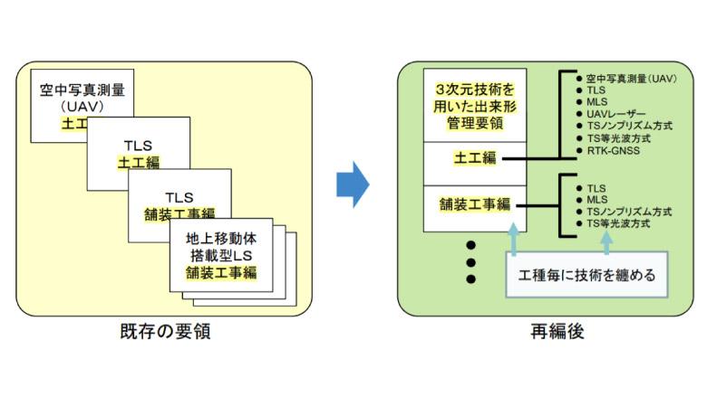 3次元計測技術を用いた出来形管理要領(案)の手引き